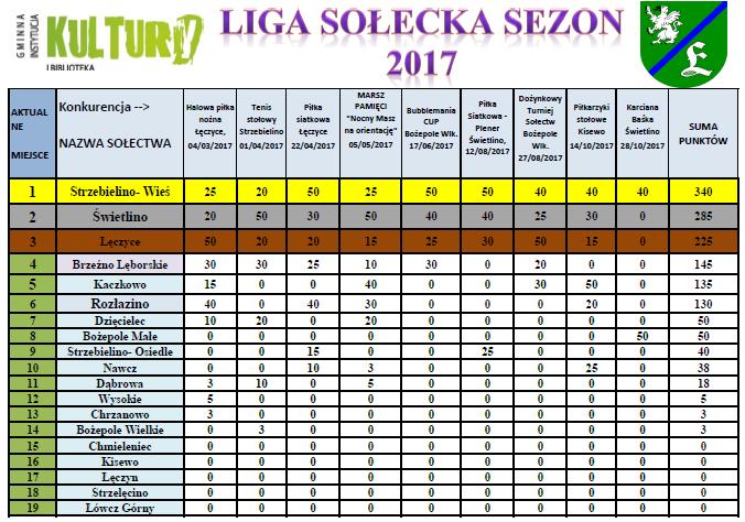 Tabela sezon 2017